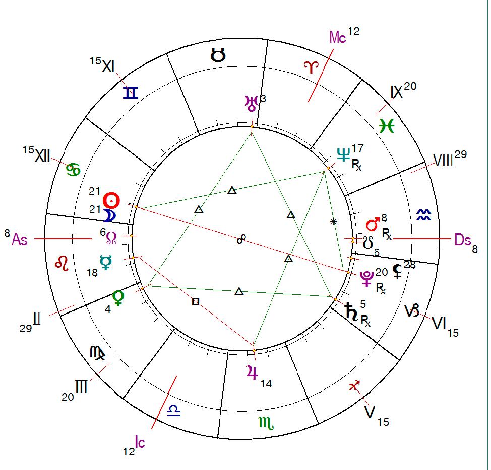 астропрогноз на июль 2018